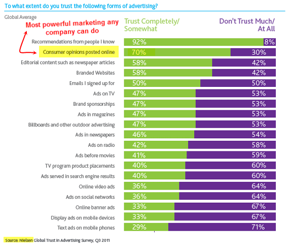 Nielsen-trust-in-advertising-study-V2